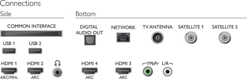 Connecties
