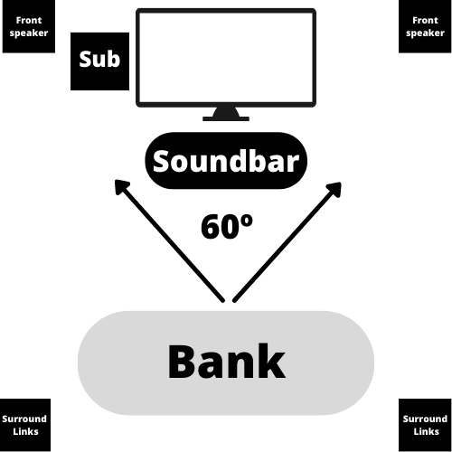 5.1 & 7.1 speakerconfiguratie
